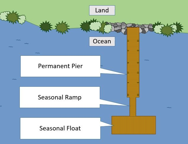 Illustration (as viewed from above) of a pile-supported fixed pier perpendicular to the shore, that connects to a ramp, that connects to a float. These structures are located in the ocean.