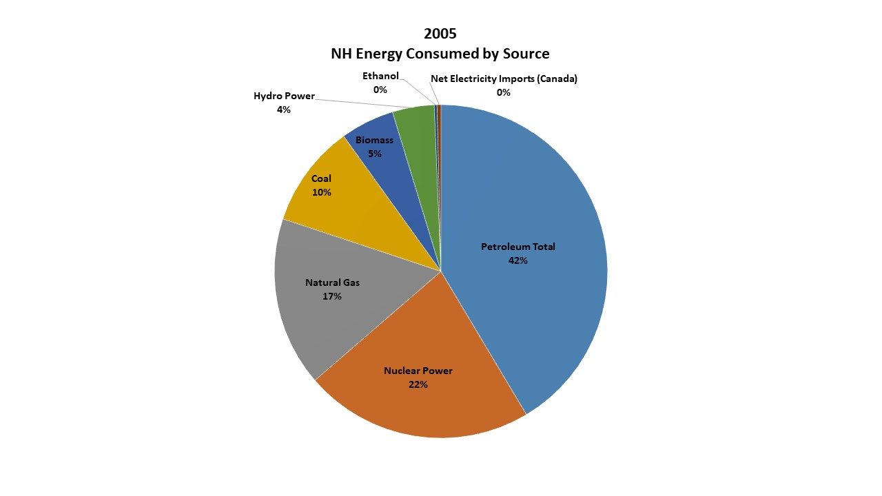 pie chart showing energy consumption by source in NH in 2005